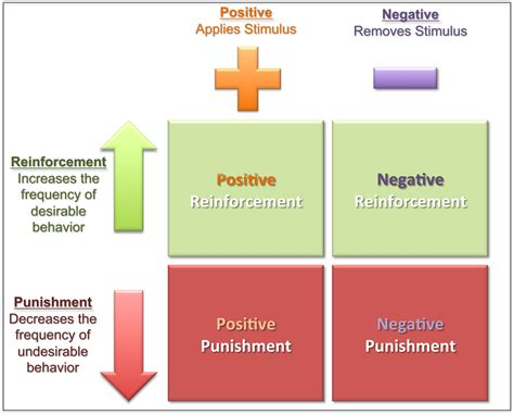 psychlopedia negative reinforcement
