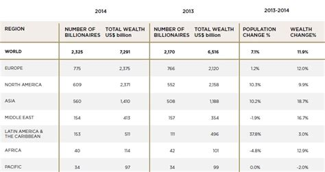 most sa billionaires live in joburg report fin24 new dollar billionaires in south africa