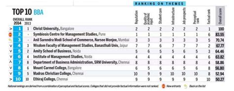 Mba Colleges Ranking India Today by Bca Bba Of Srm Institute Of Science And Technology