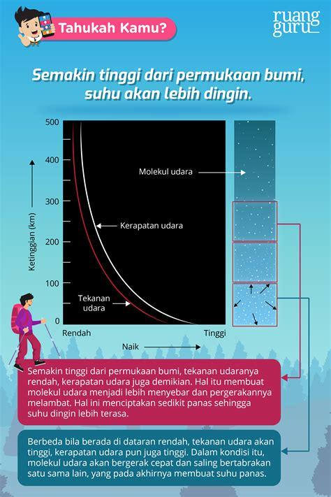 fisika kelas   sih suhu  gunung lebih dingin
