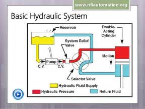 simple hydraulic system diagram search engine at search