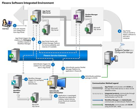 packaging workflow overview of unified application management workflow