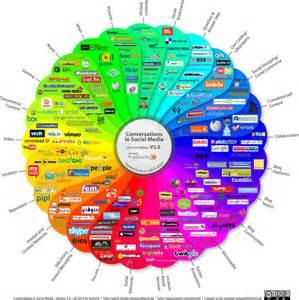 social media ideas 9 15 12 quality news