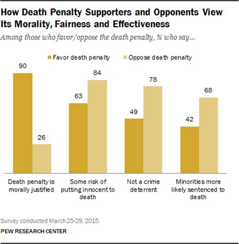 Percentage Of Americans With A Criminal Record 5 Facts About The Penalty Pew Research Center