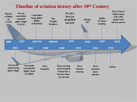 6th grade timeline project history of aviation due 1 18 18 science with mrs
