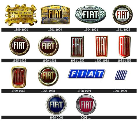 fiat meaning fiat logo meaning and history symbol fiat world cars brands