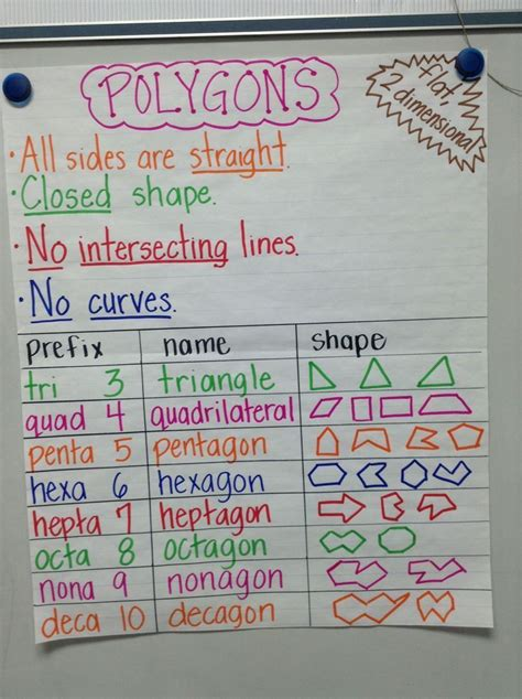 name the pattern unit for each 78 best anchor charts images on pinterest school