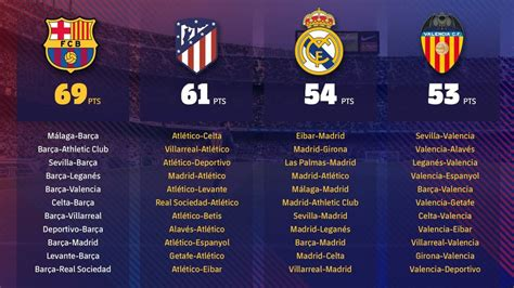 Calendrier Liga Barcelone Le Calendrier Du Fc Barcelone Vers Le Titre En Liga Fc