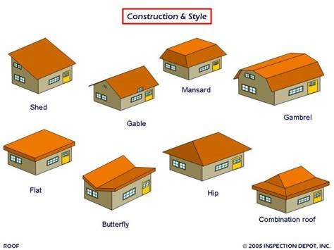 Shed Roof Types by Italian Roof Types Search Shed Also Known As