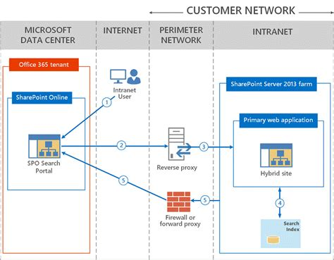 sharepoint server 2013 extranet and office 365 external configure a reverse proxy device for sharepoint server