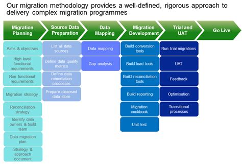 data migration strategy template data strategy and architecture