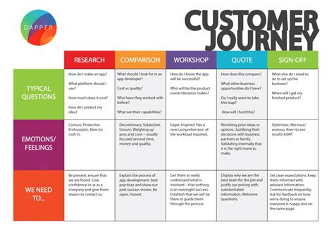 bank of america help desk customer experience mapping how to create a customer