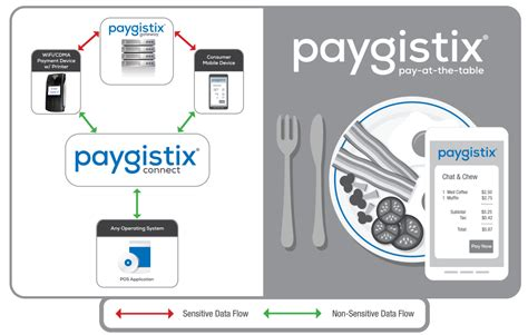 pay at table pos pos developer program payment logistics