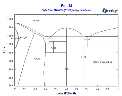 si ge phase diagram alloys of 14 silicon