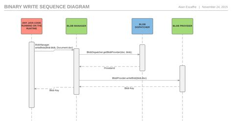 sequence diagram maker runtime sequence diagram generator java images how to