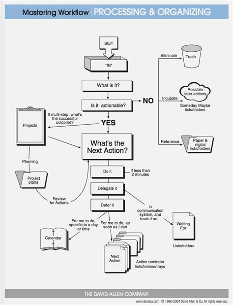 getting things done flowchart pdf easy gtd how to get things done or get back on the gtd wagon
