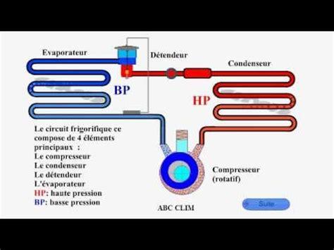 le circuit frigorifique