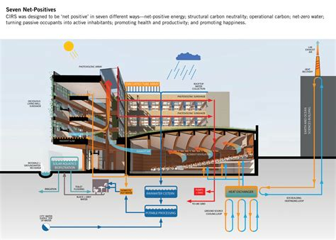 build diagram raic awards green building canadian architect