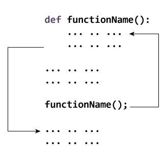 tutorial python functions python functions coderforevers