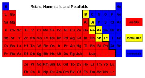 Metalloids Are Located Where On The Periodic Table by Where Are Metalloids Located In The Periodic Table Socratic