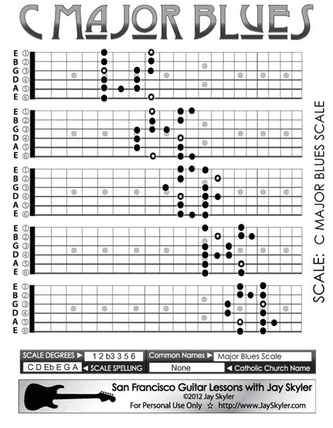 guitar scales diagrams major blues scale guitar fretboard patterns chart key of