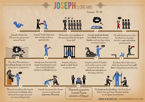 The Brothers A Story joseph s dreams infographic bible story faith