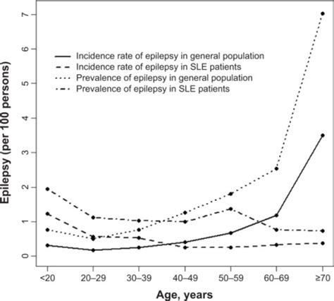 demographic report sle age specific incidence and prevalence of epilepsy