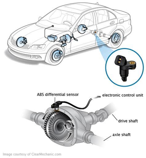 Geschwindigkeitsmesser Auto by Abs Differential Sensor