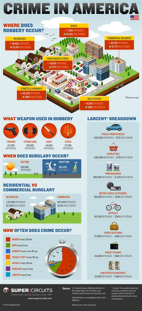security and cctv surveillance crime rates in