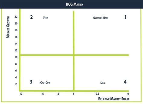 bcg matrix intemarketing bcg matrix intemarketing