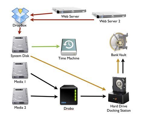 backup diagram diagram of my backup system wtl what the lemur
