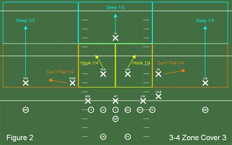 football holes diagram football 101 pass coverage baltimore beatdown