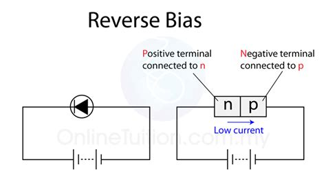 bias diode current forward bias and bias spm physics form 4 form 5 revision notes