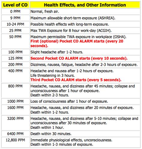 1405842776 level the adventures of carbon monoxide levels chart the anti oxygen fear carbon