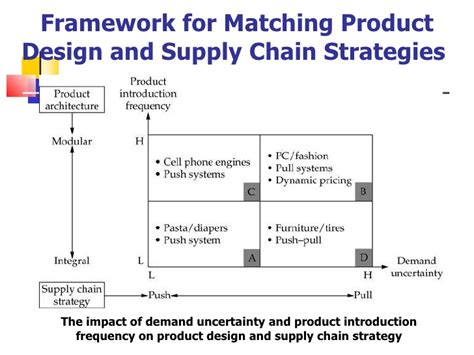 coordinated product and supply chain design