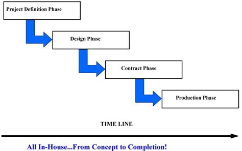 design and build contract flowchart house construction house construction phases