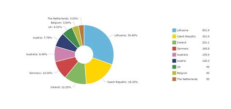 qlikview official tutorial image gallery pie chart legend