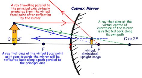 converging mirror diagram convex mirrors diagram