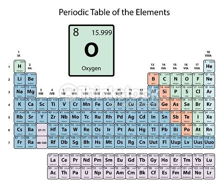what is oxygen on the periodic table oxygen big on periodic table of the elements with atomic