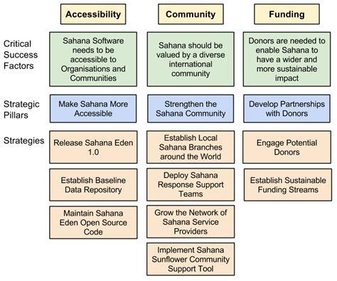 bank strategic plan template sahana strategic plan 2014 2015 sahana foundation