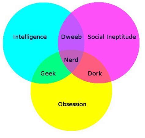 dork dweeb venn diagram digital citizen are you a computer dork dweeb or webologist