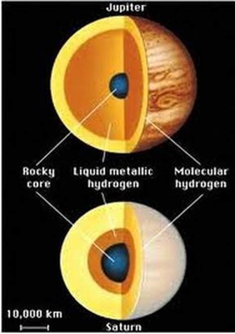 what gases make up saturn information solar system