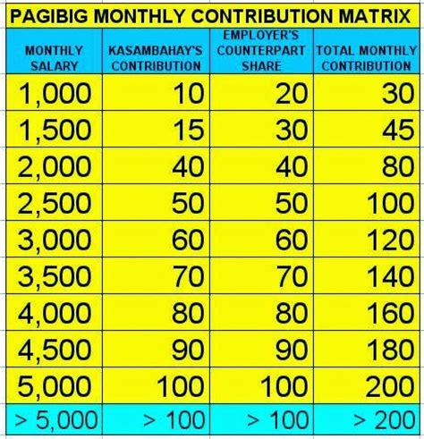 pagibig table 2016 pagibig table contributions 2016 new philhealth