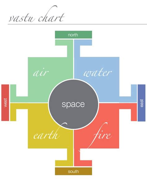 25 best ideas about vastu shastra on home map design feng shui tips and feng shui