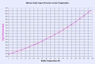 Temperature graph nitrous oxide bottle temperature versus pressure