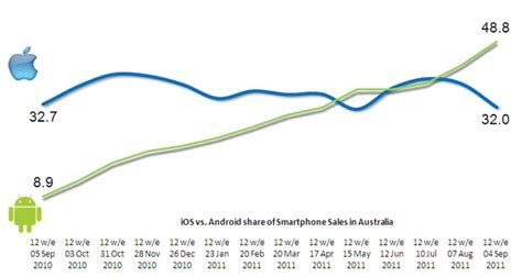 android vs iphone sales pre iphone 4s android leads aussie sales zdnet