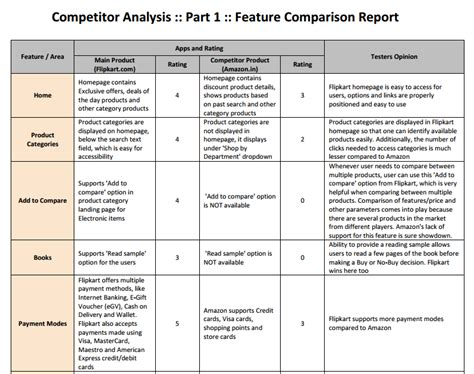 Competitor Analysis A Simple How To Guide To Get Started Parimala Hariprasad Pulse Competitor Analysis Report Template