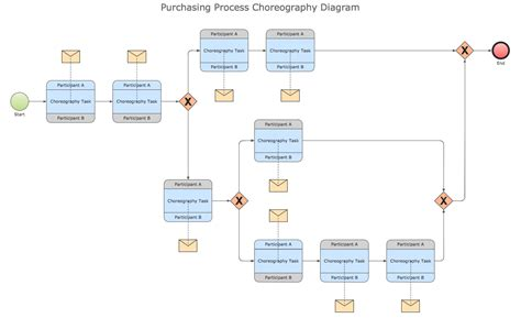 draw bpmn diagram conceptdraw sles business processes bpmn diagrams