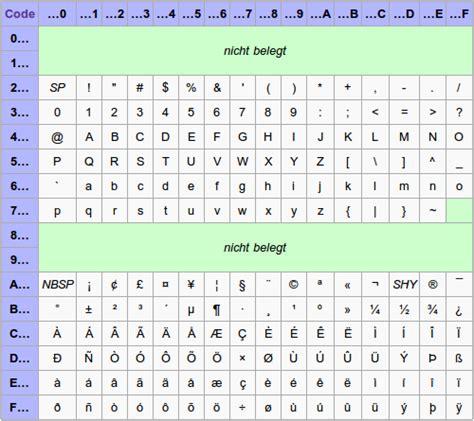 utf 8 tabelle was eigentlich ist unicode