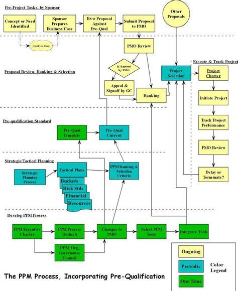 design management vacancies ppm flow diagram program project management